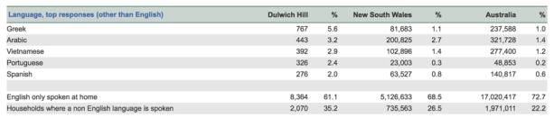 Dulwich Hill stats